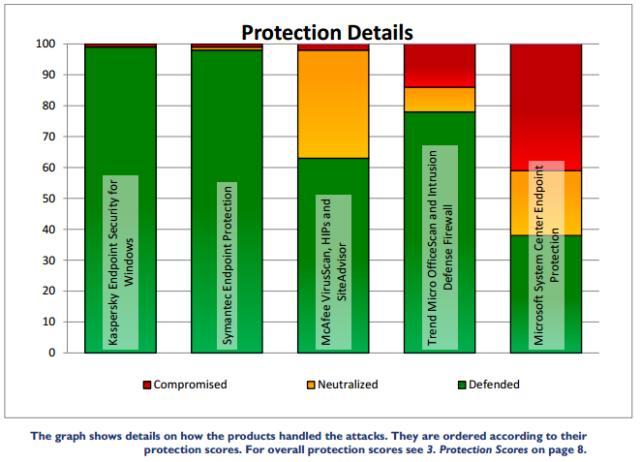 Made By kilgarvangaa — Latest Antivirus Test Results