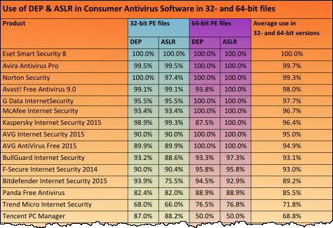 How well does your AV software protect itself? - MajorGeeks