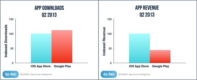 Google Play downloads beat iTunes but falls short in sales - MajorGeeks